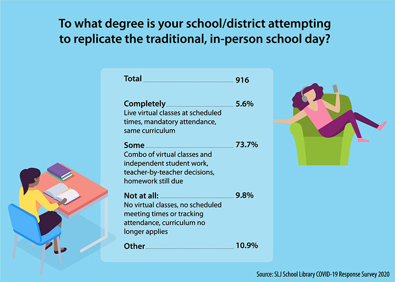 Who's Attempting to Replicate the Traditional School Day? Not Many. | SLJ COVID-19 Survey