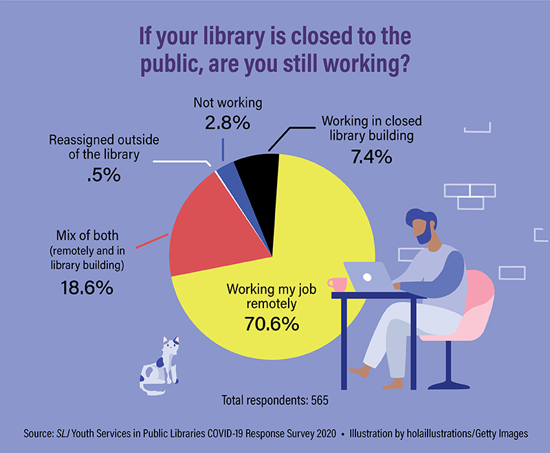 Public Librarians Are Working, Making Plans While Facing an Unknown Future | SLJ COVID-19 Survey