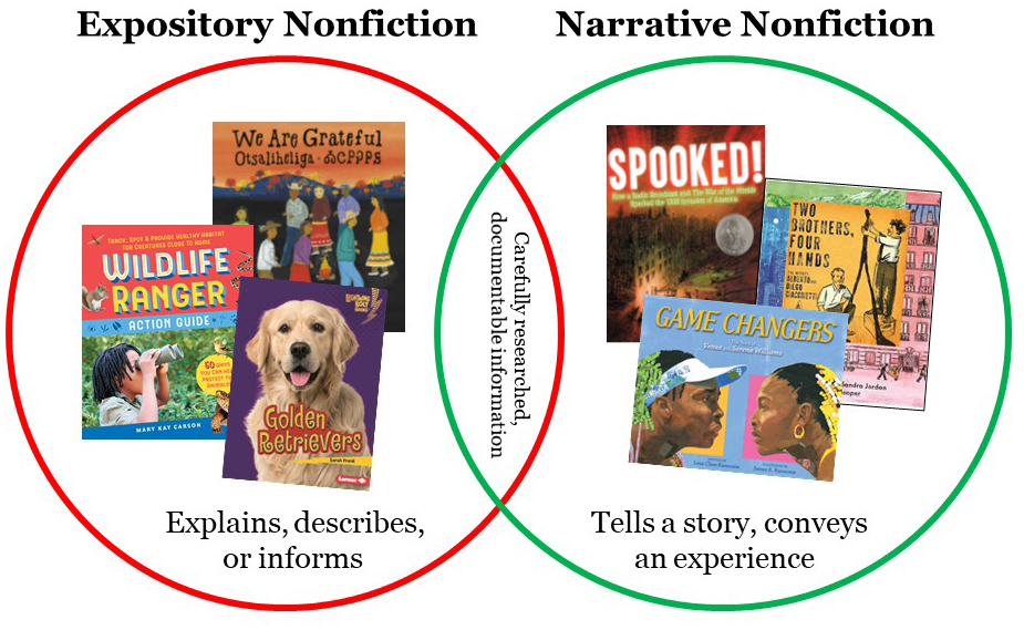 Teaching Nonfiction? What You Need To Know About the Differences Between Expository and Narrative Styles
